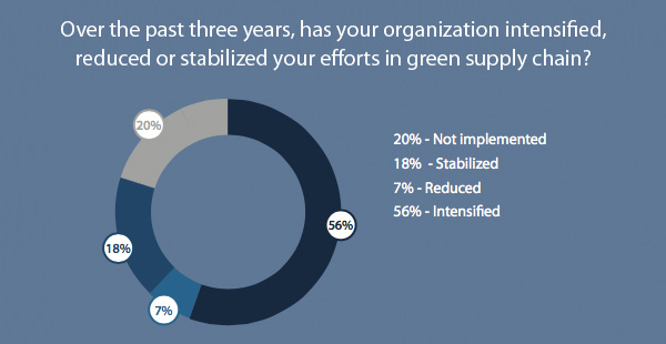 Over-the-past-three-years,-has-your-organization-intensified,-reduced-or-stabilized-your-efforts-in-green-supply-chain-19517