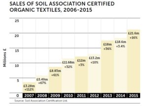 Soil Association Certified Organic Textiles