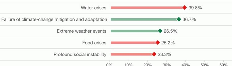 The Top Five Global Risks of Highest Concern for the Next 10 Years