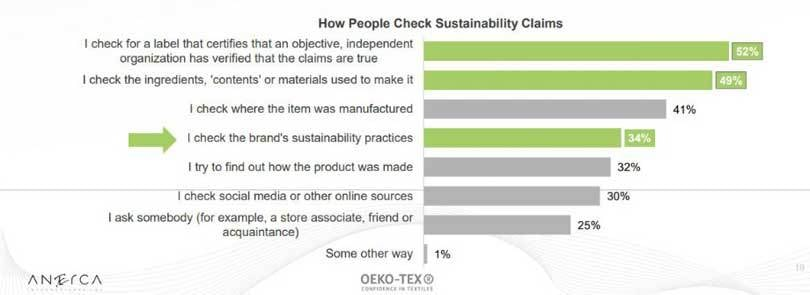 checking sustainability claims